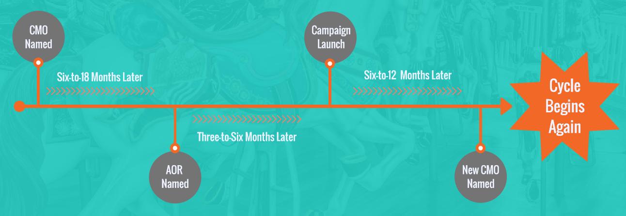 CMO Timeline.png