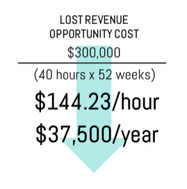 How much do non-sales activities cost you?