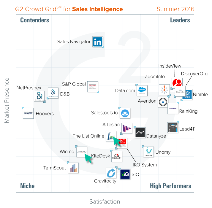Sales Intelligence Review Grid