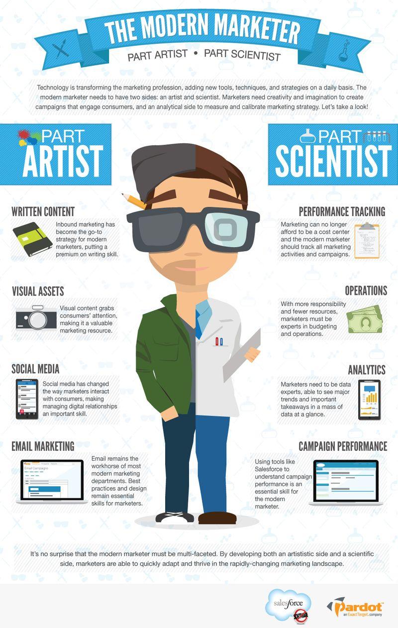 salesforce modern marketer.jpg